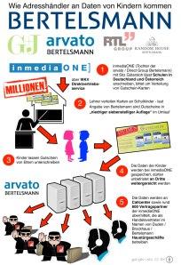 Bertelsmann-Kinder-Datenschutz